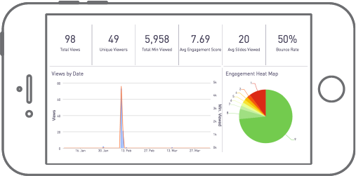 Track all of your analytics including; viewing time, engagement score, bounce rate, and more with Knovio's video analytics software.