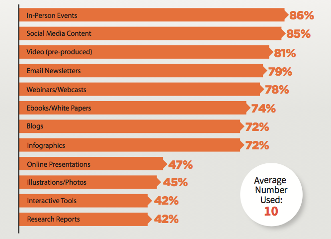 B2B Content Marketing tactics placing a large focus on video