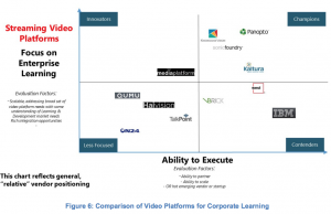 streaming video platforms focused on enterprise learning